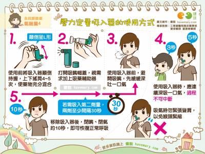 壓力定量吸入器的使用方式|全民愛健康 氣喘篇4