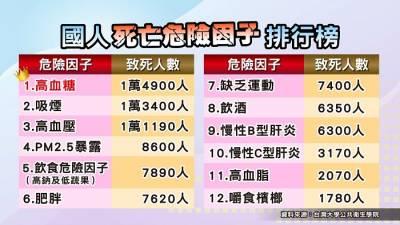 台灣每小時1.1人死於糖尿病!你是不是糖尿病邊緣人?這11種危險族群,要提早做定期檢測~