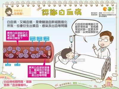 認識白血病|認識癌症 血癌篇1