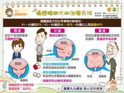 攝護腺肥大的治療方法|男性 攝護腺篇5