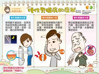 慢性腎臟病的症狀|全民愛健康 腎臟病篇8
