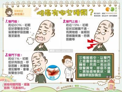 喉癌有哪些種類?|認識癌症 喉癌篇2