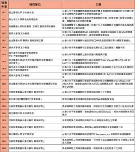 台灣小分子褐藻醣膠人體試驗 臨床研究輔助成效佳