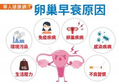 救救卵巢早衰!揪出6大危險因子,這樣做不讓卵巢罷工
