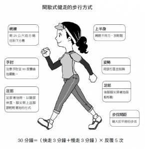 改變走路的方式就可以年輕10歲-健走時的注意事項