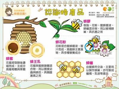 認識蜂產品|全民愛健康 蜂產品篇1