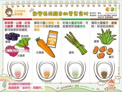 影響尿液顏色的常見食材