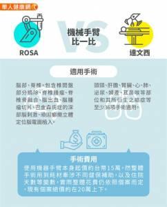 亞洲首例「ROSA」手術在台灣,世界為何掀起醫療機器手臂風潮?