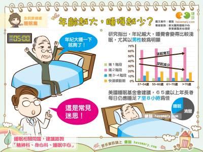 年齡越大,睡得越少?