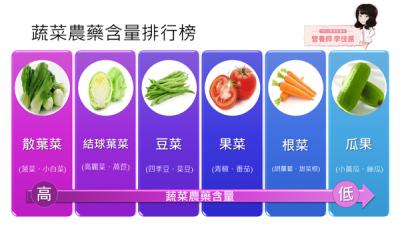 如何洗淨農藥?蔬菜要先洗還是先切?