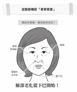 臉部老化,從下巴開始?皺紋及鬆弛都來自這一關鍵...