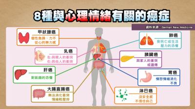 8種癌症與情緒有關 醫曝:這類性格罹癌機率最高