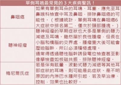 20歲女吃麻辣鍋嗆咳 誘發猛爆性過敏性中耳炎