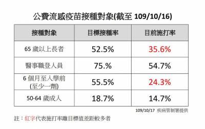暫緩50至64歲公費流感疫苗惹民怨 陳時中親上火線!