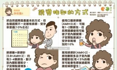 [漫漫健康] 誘導排卵的方式 媽媽族 孕前篇4 健談