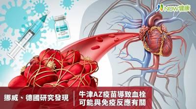 挪威 德國研究發現AZ疫苗導致血栓 與免疫反應有關