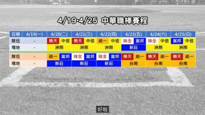 中職32年/統一獅全隊投手發威 單周防禦率低到可怕!