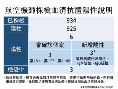 快新聞/華航機師染疫案延燒 6機師血清抗體陽性