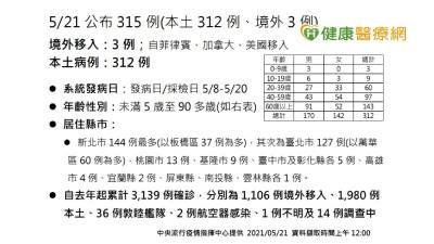 【新冠肺炎】新增315例 312例本土 3例境外移入