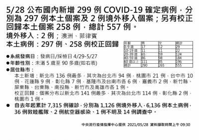快新聞/死亡19例再新高!本土297+校正回歸258共555例