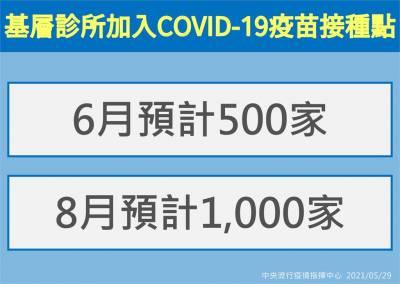 快新聞/下週二分發第2批疫苗! 陳時中:6月新增500家基層診所接種點