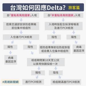 Delta變種病毒來襲!五大重點一次看