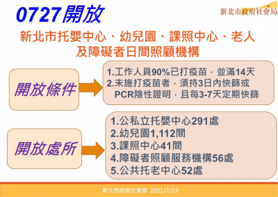 快新聞/新北「緩坡式降級」 侯友宜宣布:7 27托嬰 長照中心有條件開放